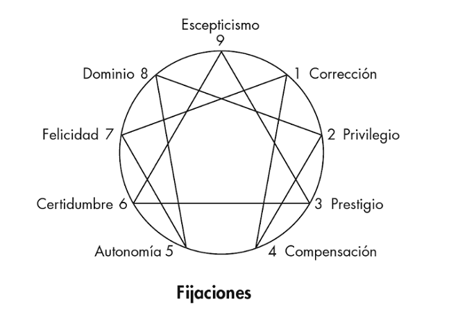 eneagrama-pasiones-fijaciones-ichazo-claudio-naranjo-haiki-blog