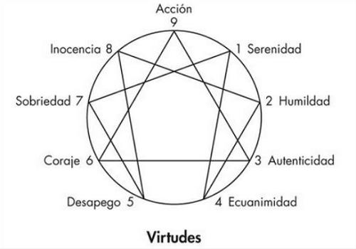 eneagrama-virtudes-haiki