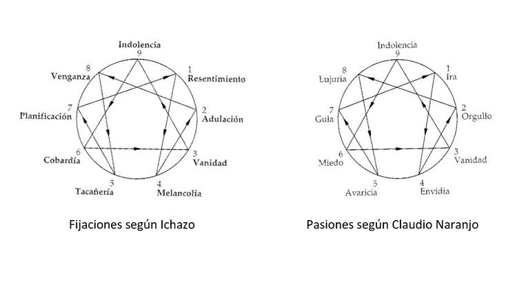 pasiones-fijaciones-ichazo-claudio-naranjo-haiki-blog