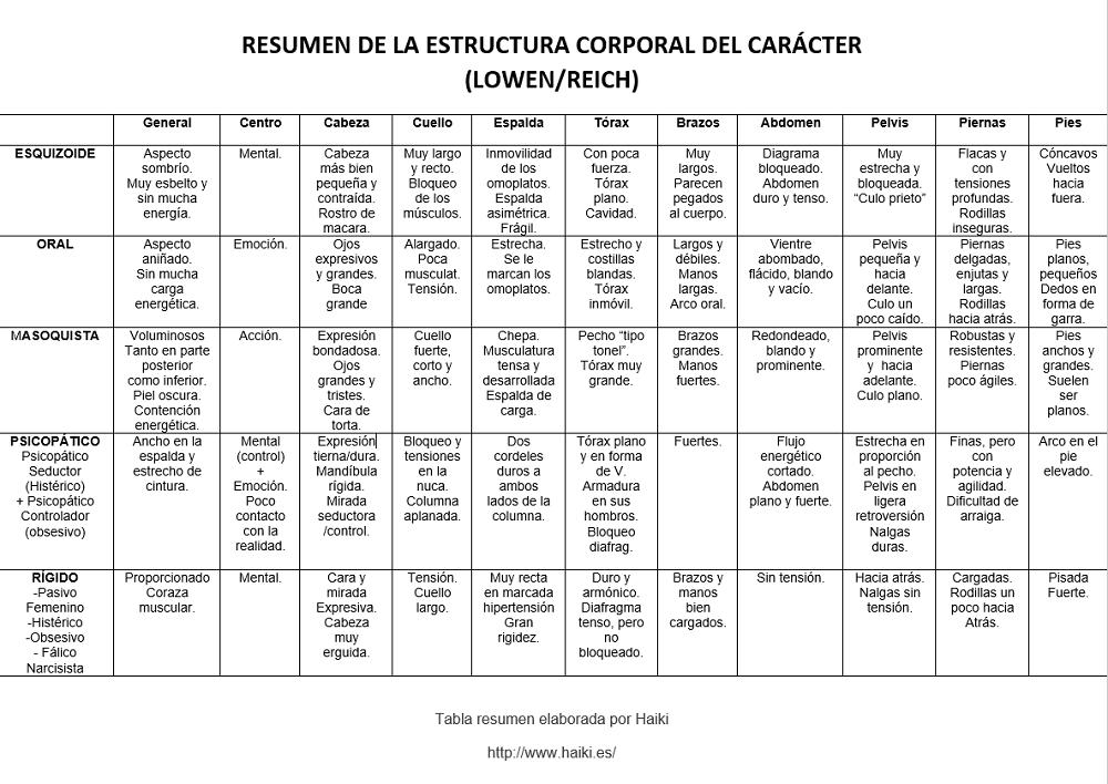 TABLA RESUMEN -Haiki -ESTRUCTURA CORPORAL –CARÁCTER-LOWEN-REICH-Juanjo albert 1000
